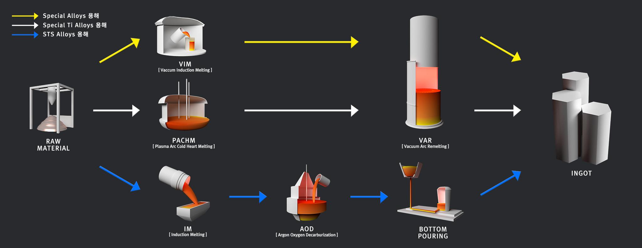 HVM Process 2048 re 2